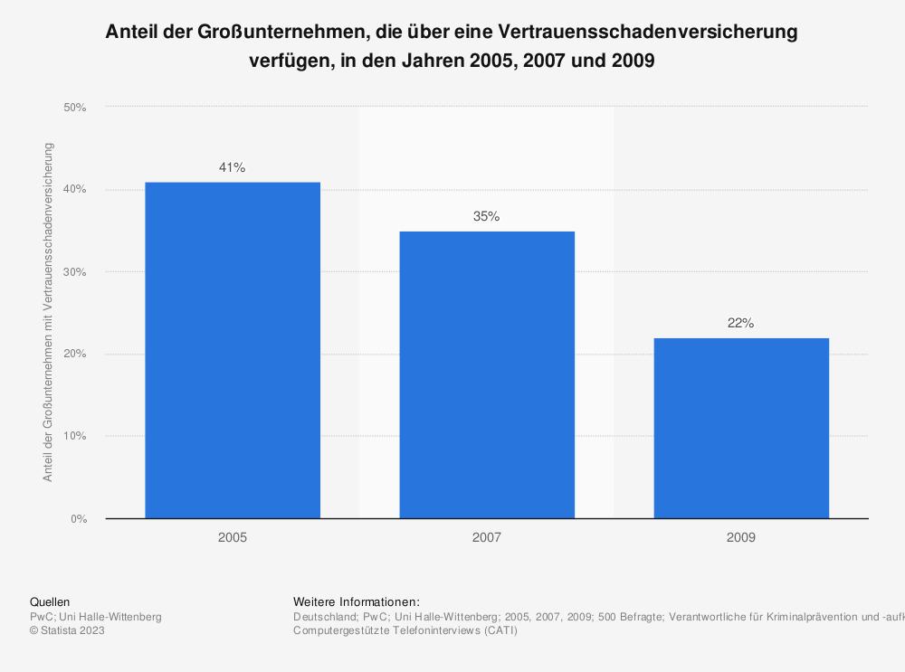 Statistik: Anteil der Großunternehmen, die über eine Vertrauensschadenversicherung verfügen, in den Jahren 2005, 2007 und 2009 | Statista