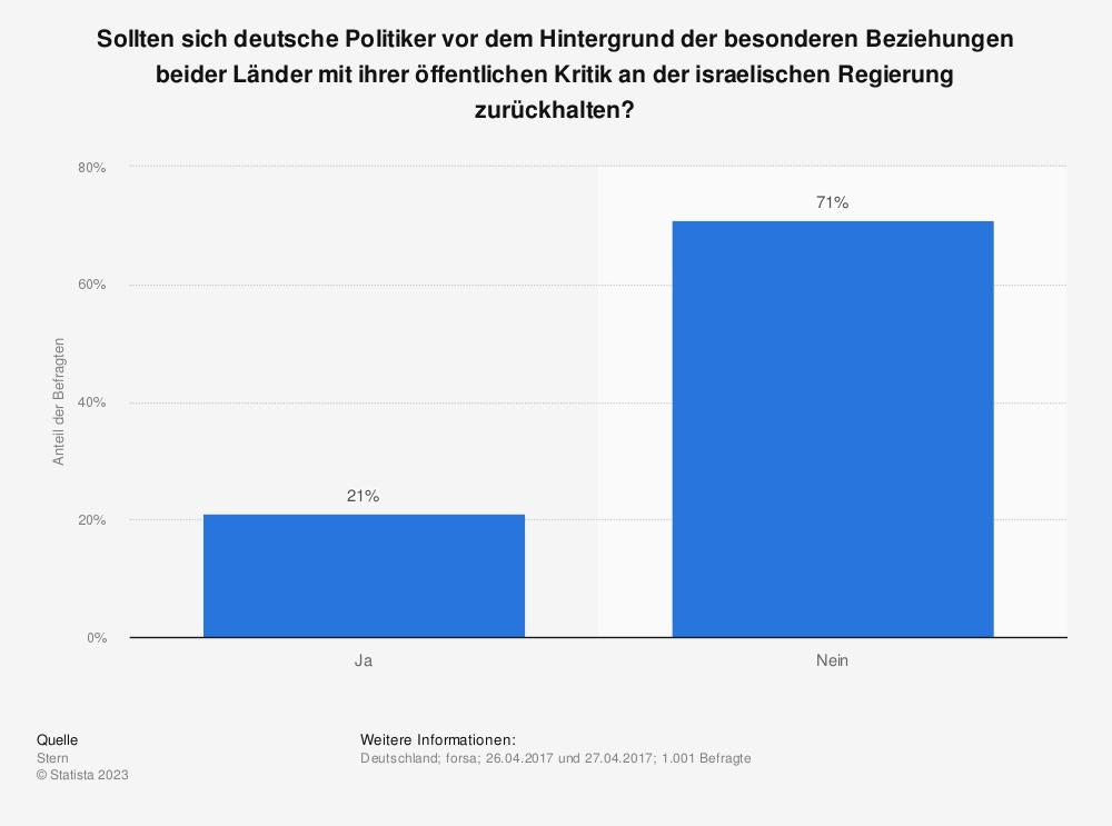 Statistik: Sollten sich deutsche Politiker vor dem Hintergrund der besonderen Beziehungen beider Länder mit ihrer öffentlichen Kritik an der israelischen Regierung zurückhalten? | Statista