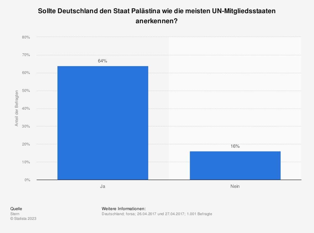 Statistik: Sollte Deutschland den Staat Palästina wie die meisten UN-Mitgliedsstaaten anerkennen? | Statista