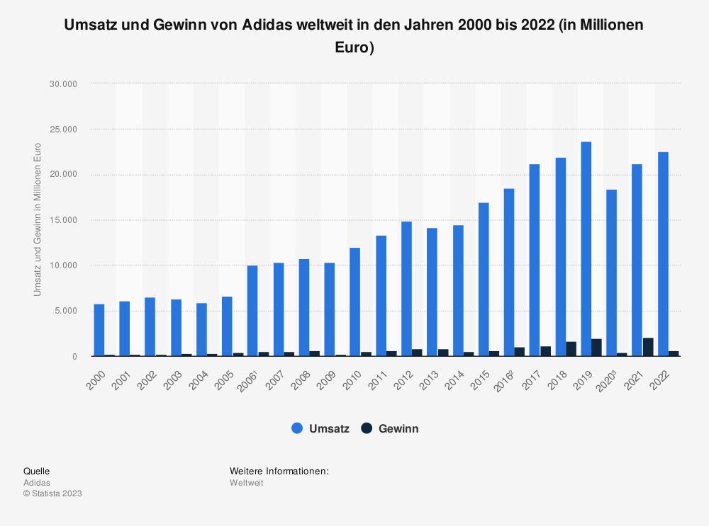 Umsatz und Gewinn von Adidas weltweit bis 2018 | Statista