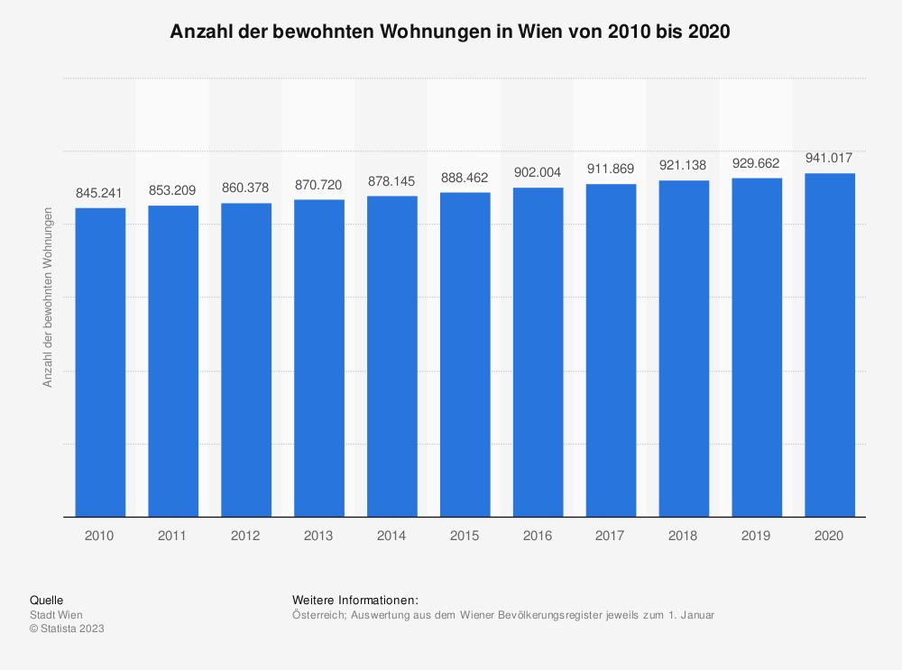 Statistik: Anzahl der bewohnten Wohnungen in Wien von 2009 bis 2019 | Statista