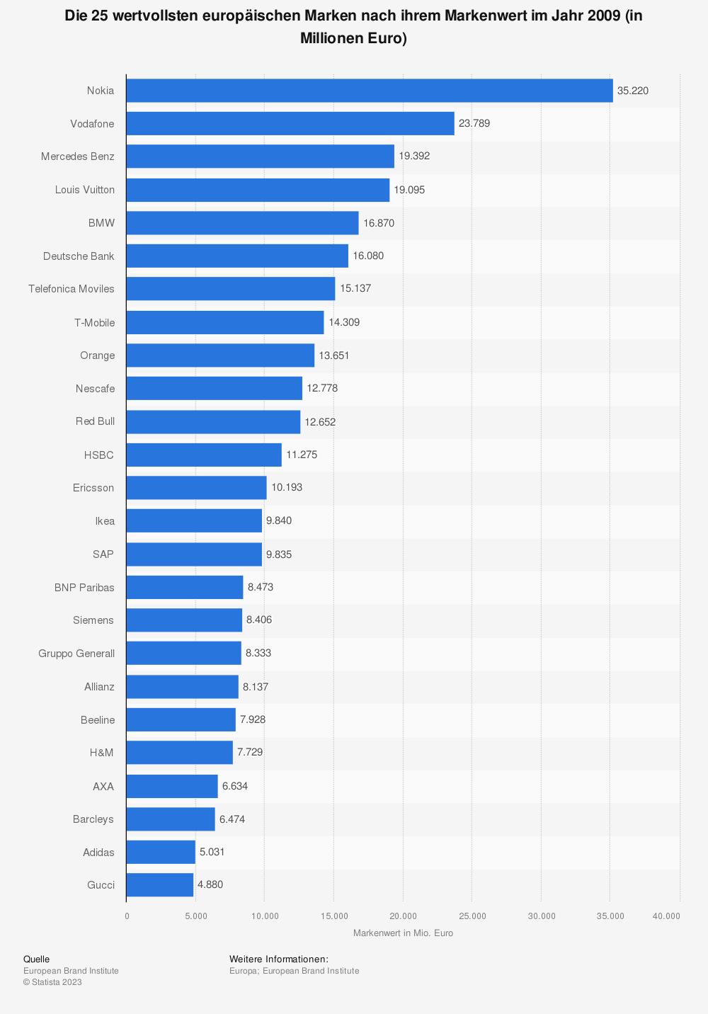 Statistik: Die 25 wertvollsten europäischen Marken nach ihrem Markenwert im Jahr 2009 (in Millionen Euro)   Statista