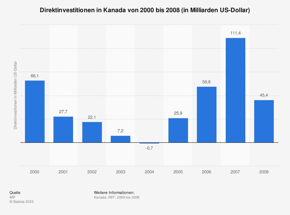 Statistik: Direktinvestitionen in Kanada von 2000 bis 2008 (in Milliarden US-Dollar) | Statista