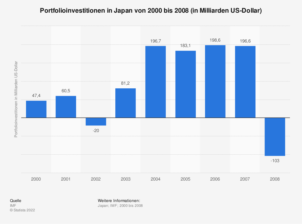 Statistik: Portfolioinvestitionen in Japan von 2000 bis 2008 (in Milliarden US-Dollar) | Statista