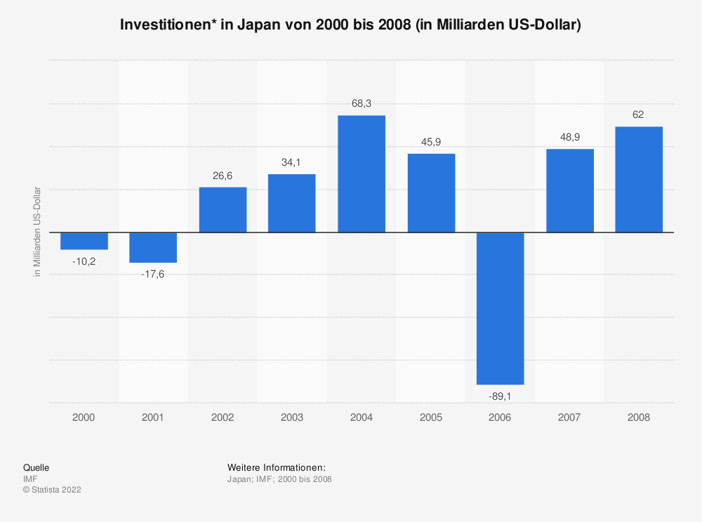 Statistik: Investitionen* in Japan von 2000 bis 2008 (in Milliarden US-Dollar)   Statista
