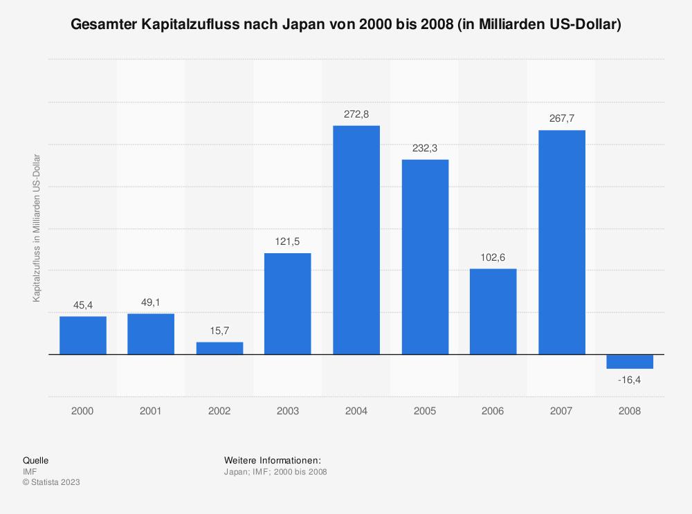 Statistik: Gesamter Kapitalzufluss nach Japan von 2000 bis 2008 (in Milliarden US-Dollar) | Statista