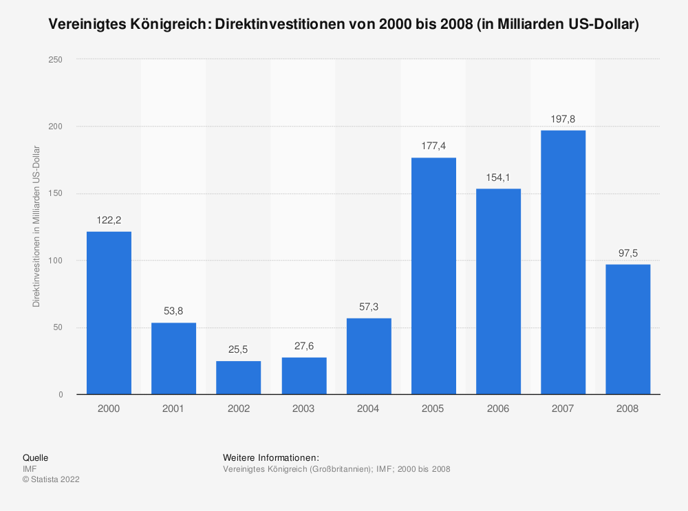 Statistik: Vereinigtes Königreich: Direktinvestitionen von 2000 bis 2008 (in Milliarden US-Dollar) | Statista
