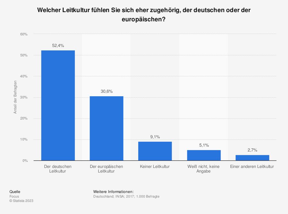 Statistik: Welcher Leitkultur fühlen Sie sich eher zugehörig, der deutschen oder der europäischen? | Statista
