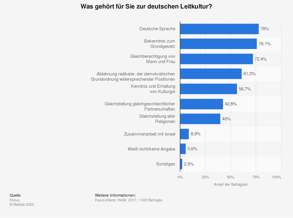 Statistik: Was gehört für Sie zur deutschen Leitkultur? | Statista