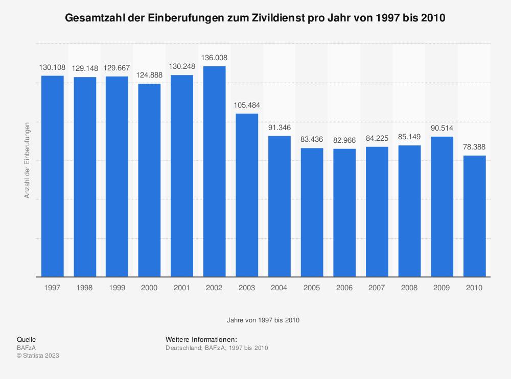 Statistik: Gesamtzahl der Einberufungen zum Zivildienst pro Jahr von 1997 bis 2010 | Statista