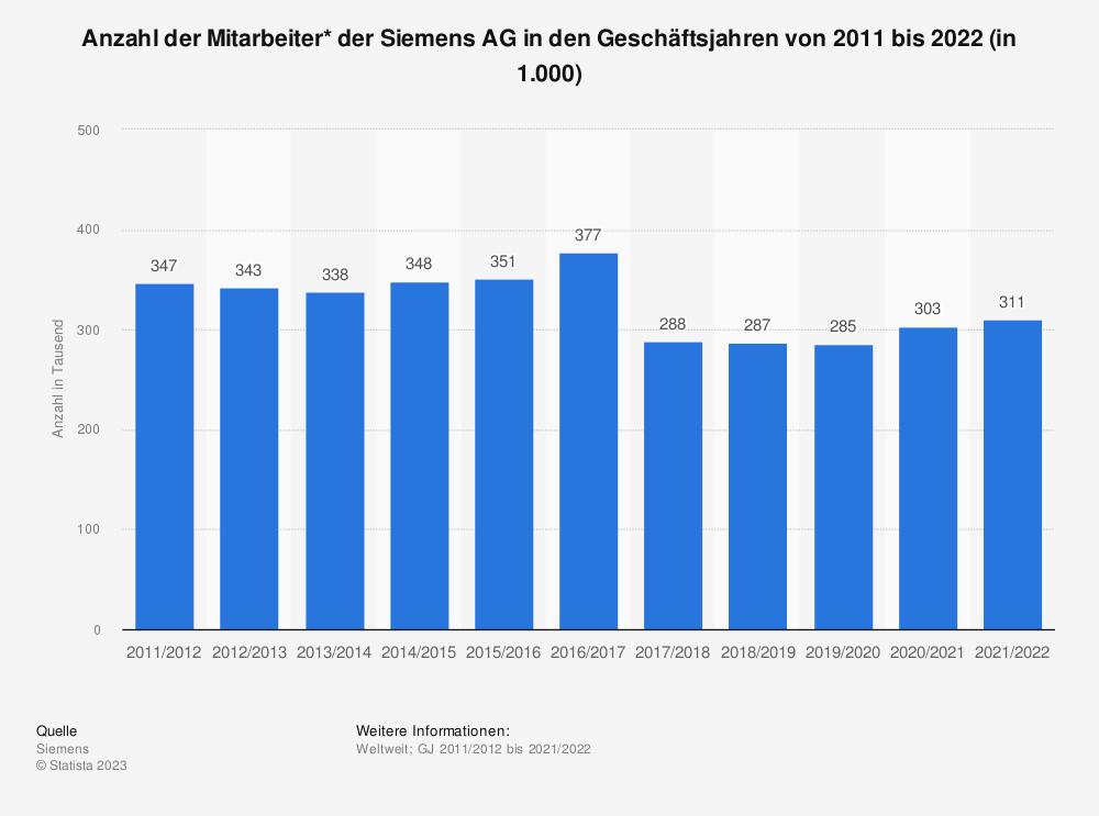 Statistik: Anzahl der Mitarbeiter* der Siemens AG in den Geschäftsjahren von 2011 bis 2020 (in 1.000) | Statista