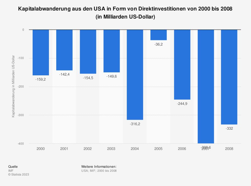 Statistik: Kapitalabwanderung aus den USA in Form von Direktinvestitionen von 2000 bis 2008 (in Milliarden US-Dollar) | Statista
