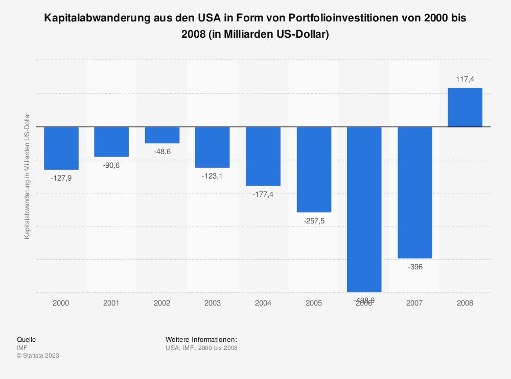 Statistik: Kapitalabwanderung aus den USA in Form von Portfolioinvestitionen von 2000 bis 2008 (in Milliarden US-Dollar) | Statista