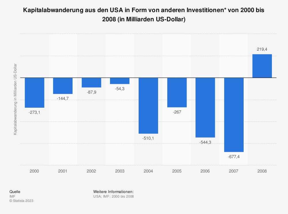 Statistik: Kapitalabwanderung aus den USA in Form von anderen Investitionen* von 2000 bis 2008 (in Milliarden US-Dollar) | Statista