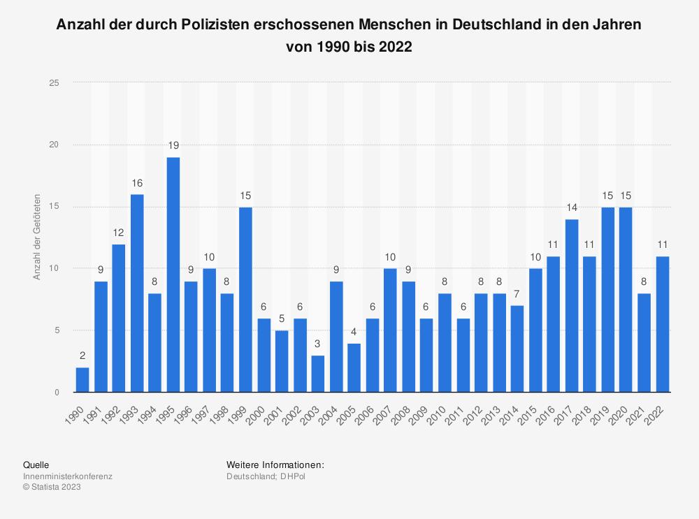Statistik: Anzahl der durch Polizisten erschossenen Menschen in Deutschland in den Jahren von 1990 bis 2018 | Statista