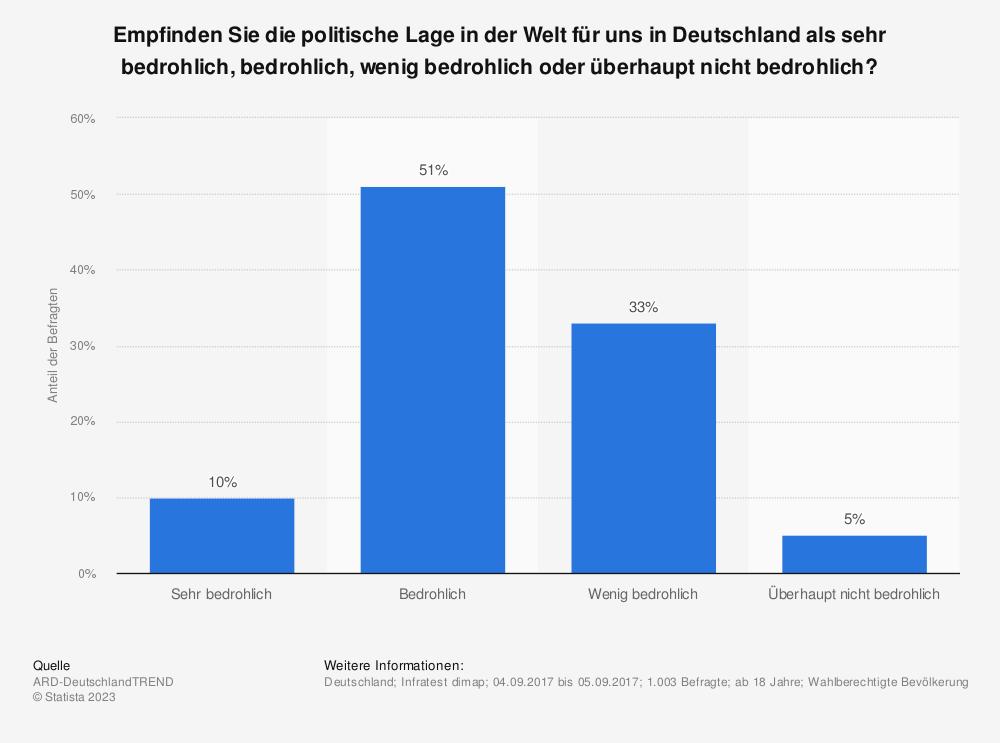 Statistik: Empfinden Sie die politische Lage in der Welt für uns in Deutschland als sehr bedrohlich, bedrohlich, wenig bedrohlich oder überhaupt nicht bedrohlich? | Statista