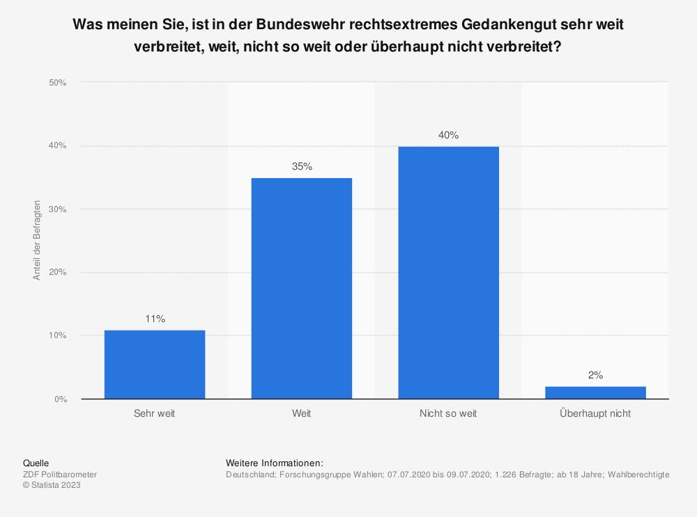 Statistik: Was meinen Sie, ist in der Bundeswehr rechtsextremes Gedankengut sehr weit verbreitet, weit, nicht so weit oder überhaupt nicht verbreitet?  | Statista