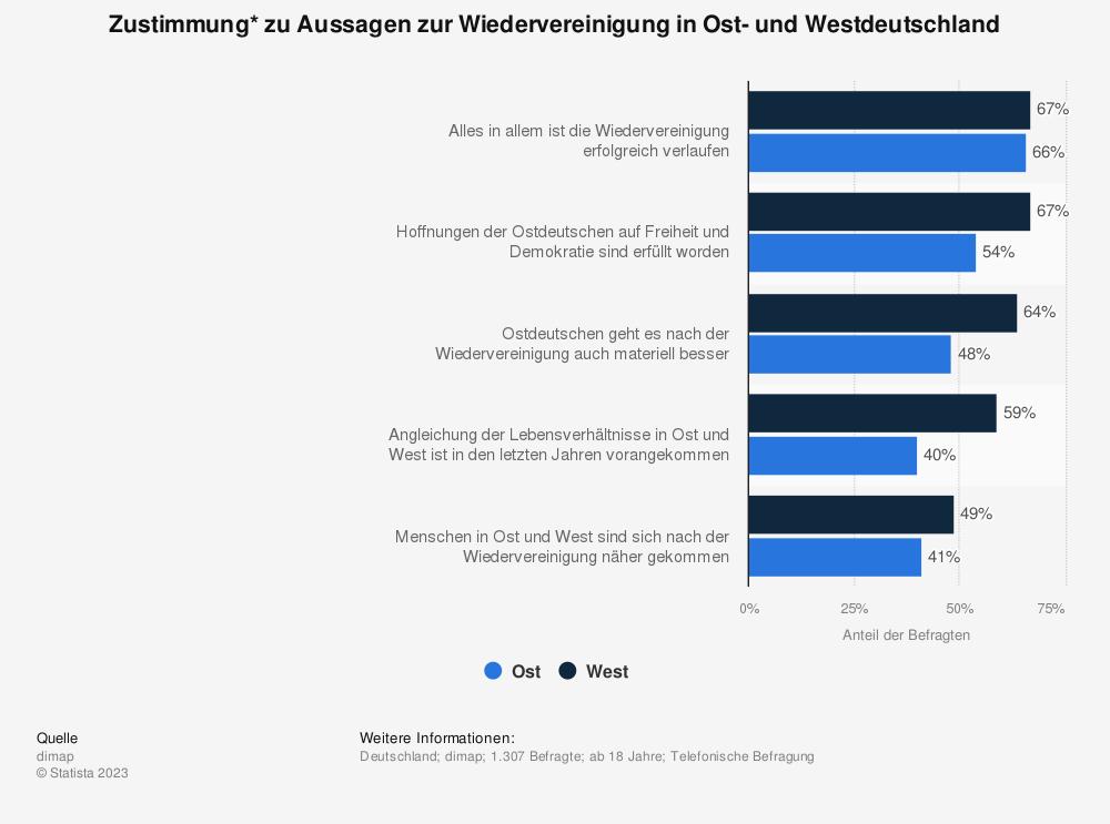 Statistik: Zustimmung* zu Aussagen zur Wiedervereinigung in Ost- und Westdeutschland | Statista