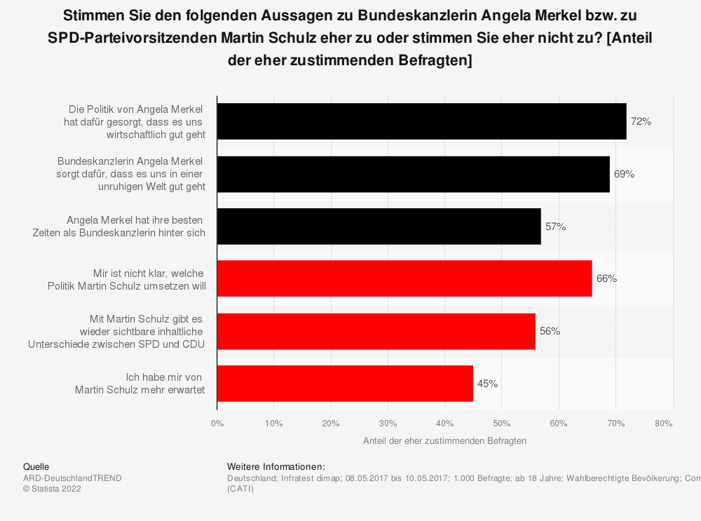 Statistik: Stimmen Sie den folgenden Aussagen zu Bundeskanzlerin Angela Merkel bzw. zu SPD-Parteivorsitzenden Martin Schulz eher zu oder stimmen Sie eher nicht zu? [Anteil der eher zustimmenden Befragten] | Statista