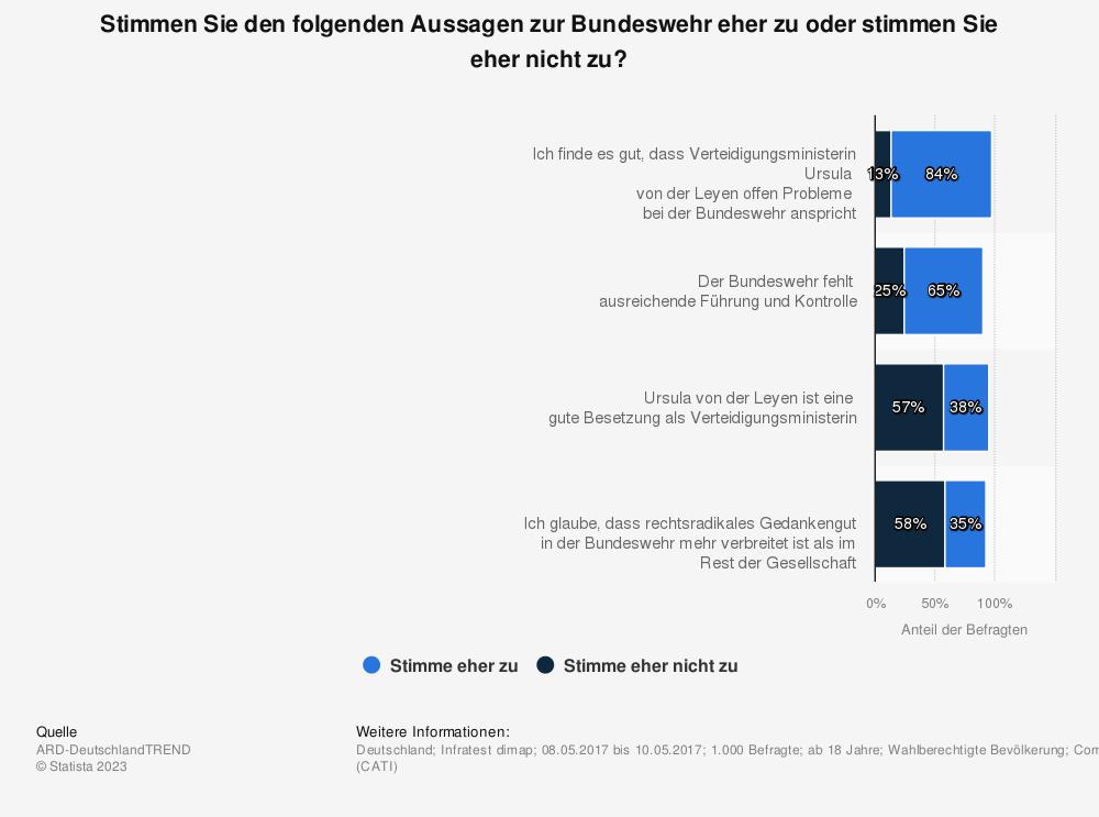 Statistik: Stimmen Sie den folgenden Aussagen zur Bundeswehr eher zu oder stimmen Sie eher nicht zu? | Statista
