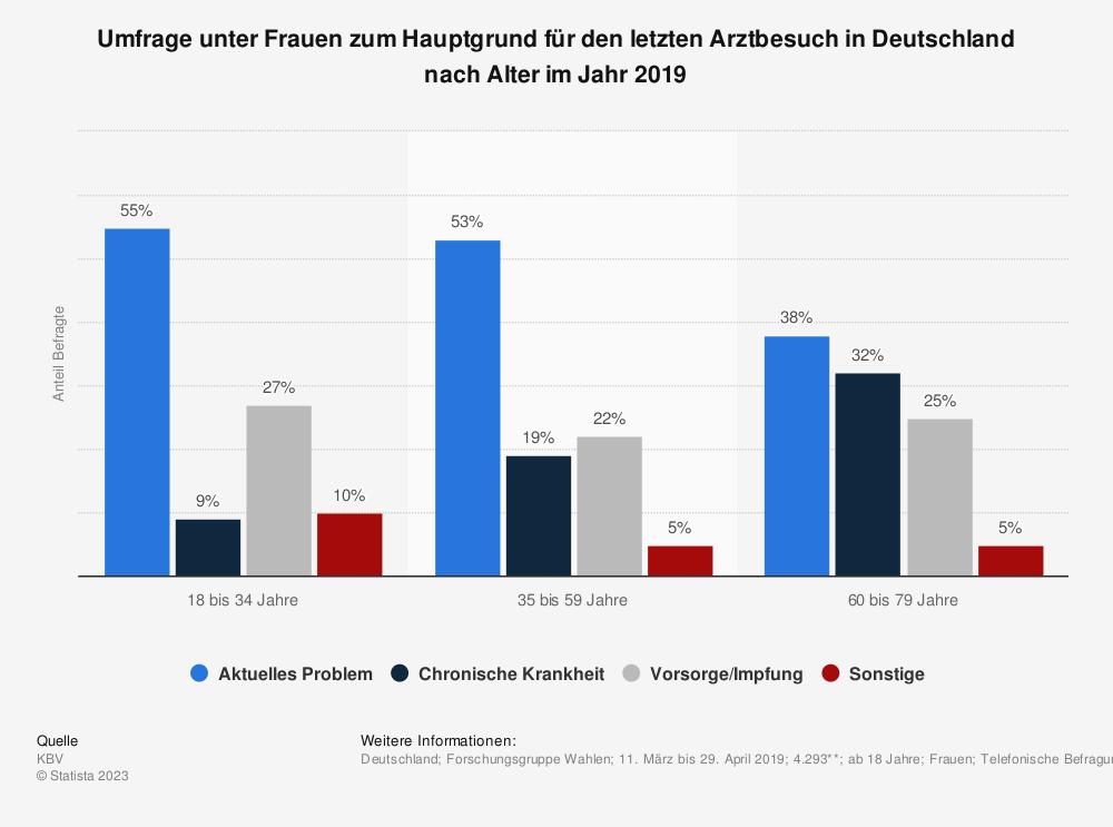 Statistik: Umfrage unter Frauen zum Hauptgrund für den letzten Arztbesuch in Deutschland nach Alter im Jahr 2019 | Statista