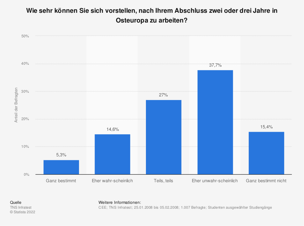 Statistik: Wie sehr können Sie sich vorstellen, nach Ihrem Abschluss zwei oder drei Jahre in Osteuropa zu arbeiten? | Statista