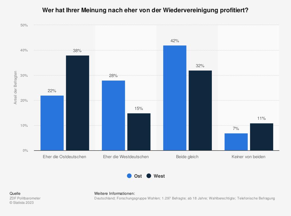 Statistik: Wer hat Ihrer Meinung nach eher von der Wiedervereinigung profitiert? | Statista