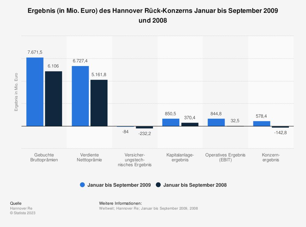 Statistik: Ergebnis (in Mio. Euro) des Hannover Rück-Konzerns Januar bis September 2009 und 2008 | Statista