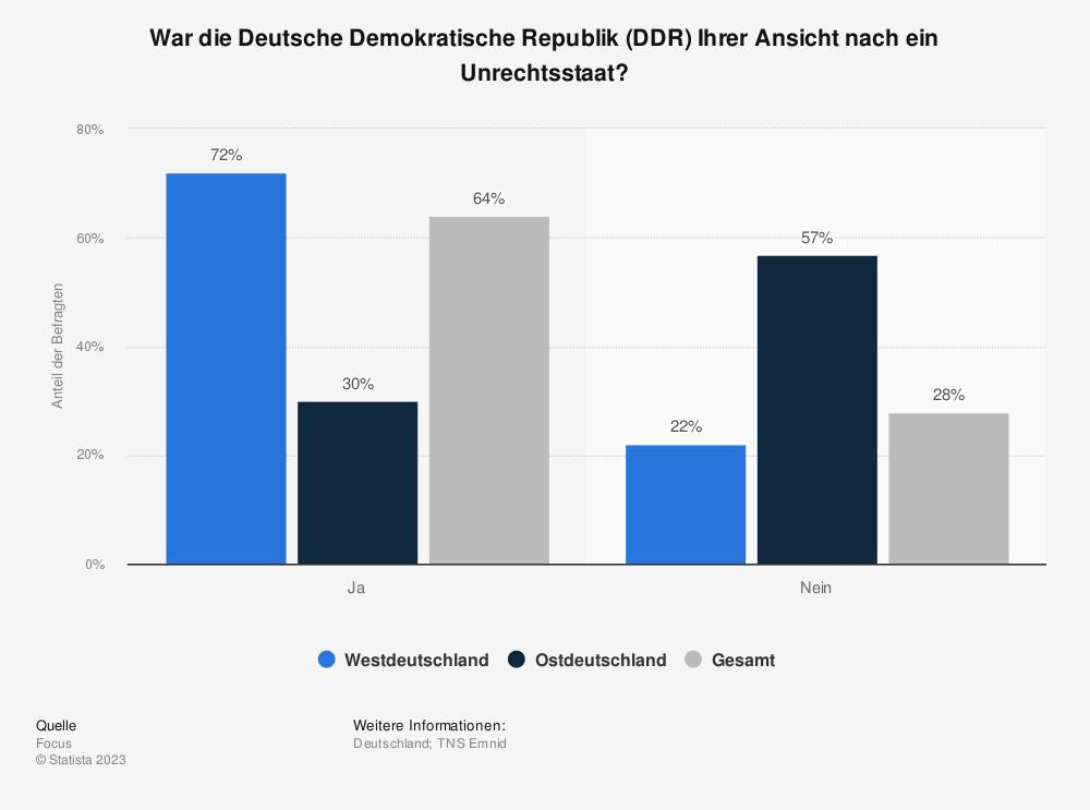 Statistik: War die Deutsche Demokratische Republik (DDR) Ihrer Ansicht nach ein Unrechtsstaat? | Statista