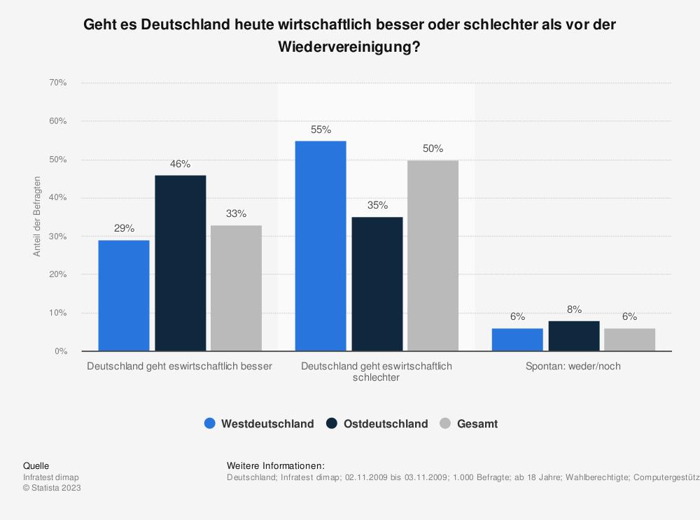 Statistik: Geht es Deutschland heute wirtschaftlich besser oder schlechter als vor der Wiedervereinigung? | Statista