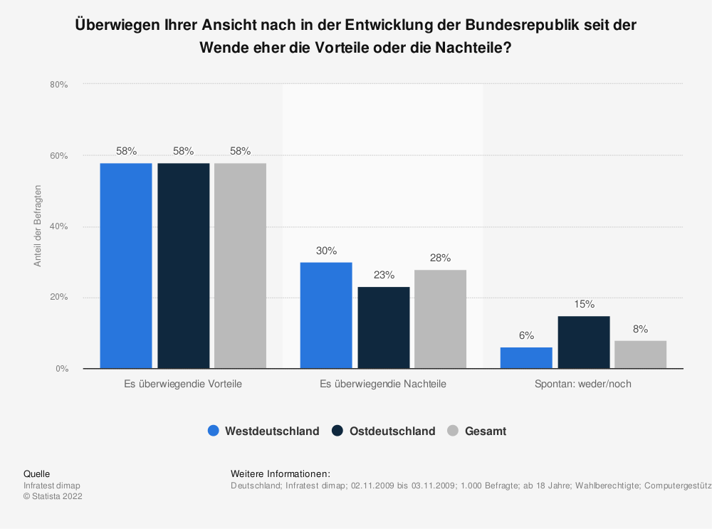 Statistik: Überwiegen Ihrer Ansicht nach in der Entwicklung der Bundesrepublik seit der Wende eher die Vorteile oder die Nachteile? | Statista