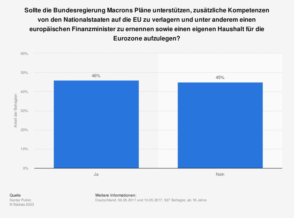 Statistik: Sollte die Bundesregierung Macrons Pläne unterstützen, zusätzliche Kompetenzen von den Nationalstaaten auf die EU zu verlagern und unter anderem einen europäischen Finanzminister zu ernennen sowie einen eigenen Haushalt für die Eurozone aufzulegen? | Statista