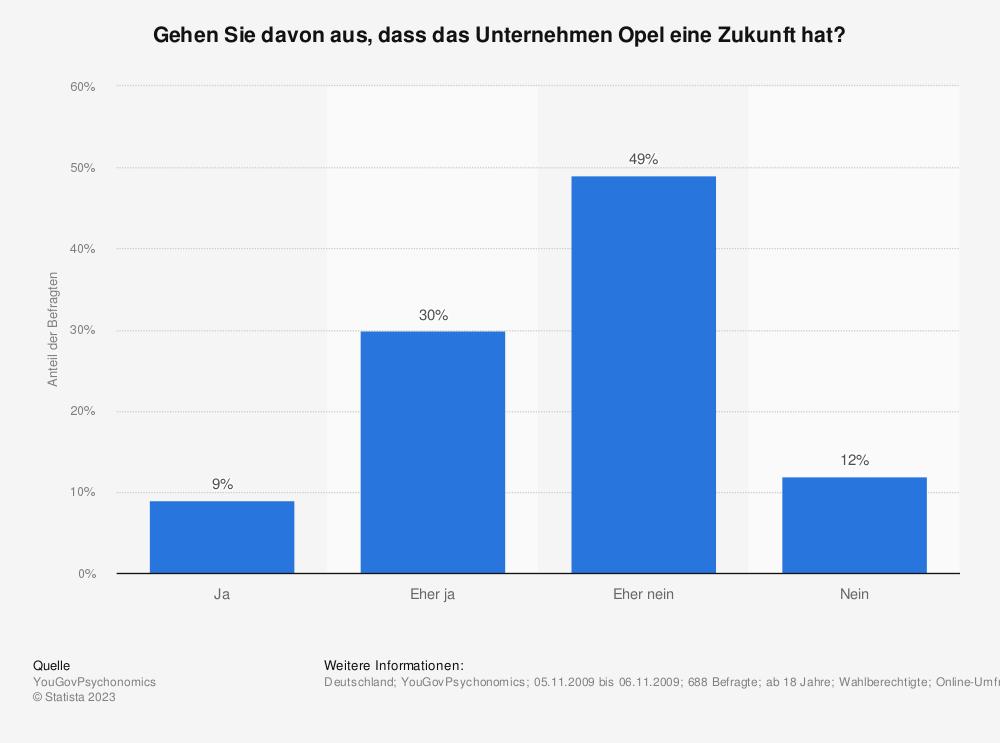 Statistik: Gehen Sie davon aus, dass das Unternehmen Opel eine Zukunft hat? | Statista
