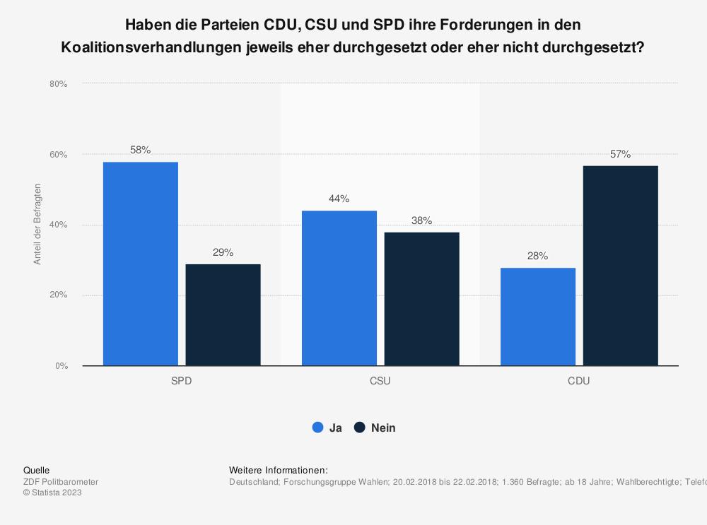 Statistik: Haben die Parteien CDU, CSU und SPD ihre Forderungen in den Koalitionsverhandlungen jeweils eher durchgesetzt oder eher nicht durchgesetzt? | Statista