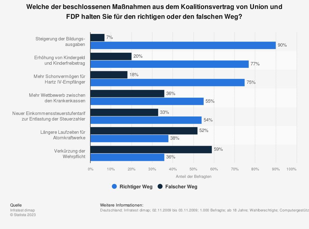 Statistik: Welche der beschlossenen Maßnahmen aus dem Koalitionsvertrag von Union und FDP halten Sie für den richtigen oder den falschen Weg? | Statista