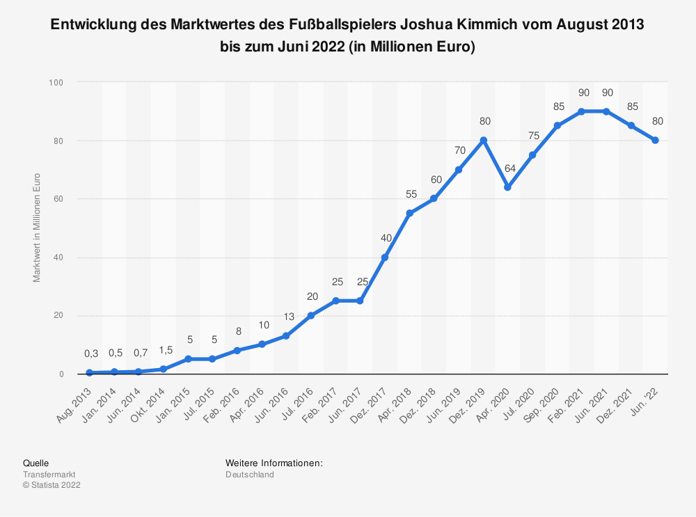 Statistik: Entwicklung des Marktwertes des Fußballspielers Joshua Kimmich vom August 2013 bis zum September 2020 (in Millionen Euro) | Statista