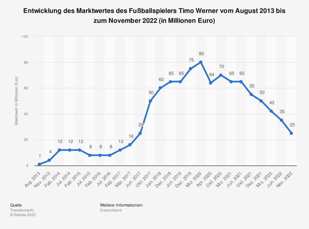 Statistik: Entwicklung des Marktwertes des Fußballspielers Timo Werner vom August 2013 bis zum Dezember 2019 (in Millionen Euro) | Statista