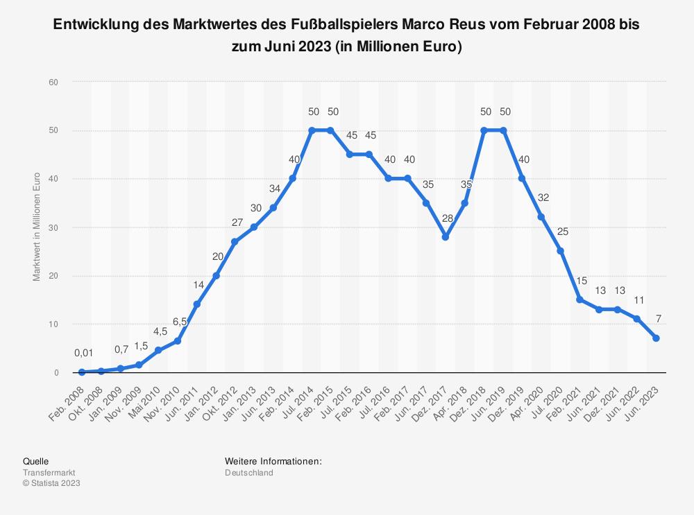 Statistik: Entwicklung des Marktwertes des Fußballspielers Marco Reus vom Februar 2008 bis zum Juni 2019 (in Millionen Euro) | Statista