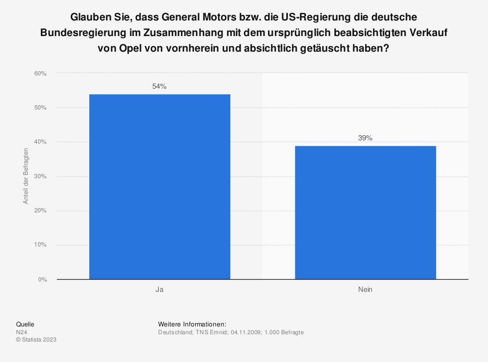 Statistik: Glauben Sie, dass General Motors bzw. die US-Regierung die deutsche Bundesregierung im Zusammenhang mit dem ursprünglich beabsichtigten Verkauf von Opel von vornherein und absichtlich getäuscht haben? | Statista