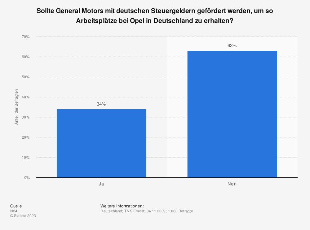 Statistik: Sollte General Motors mit deutschen Steuergeldern gefördert werden, um so Arbeitsplätze bei Opel in Deutschland zu erhalten? | Statista