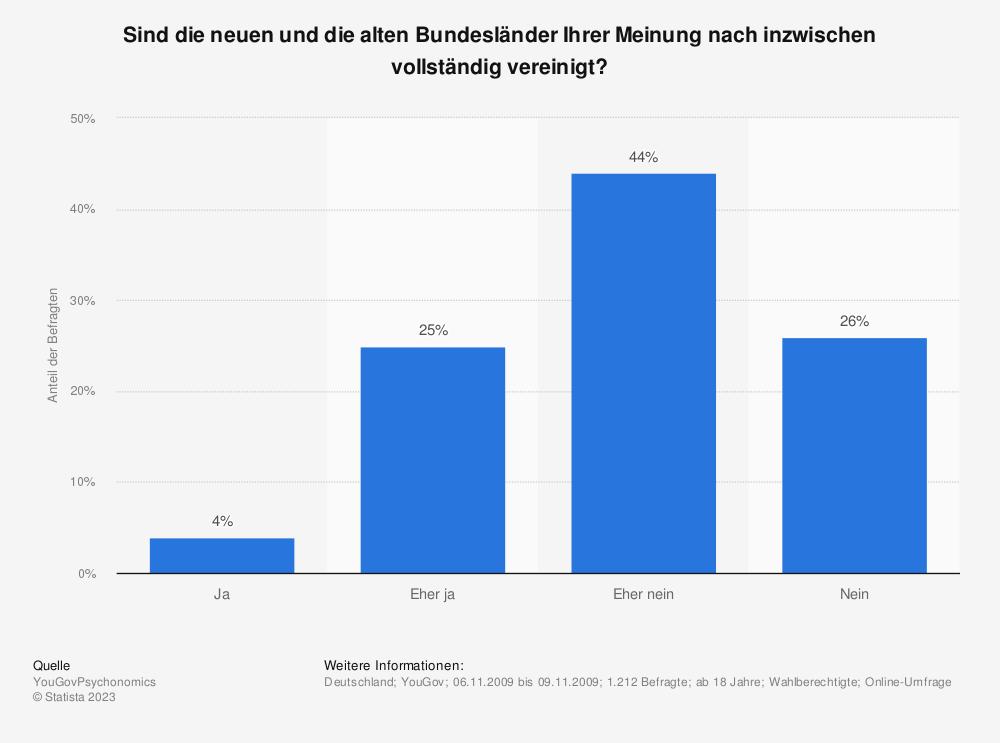 Statistik: Sind die neuen und die alten Bundesländer Ihrer Meinung nach inzwischen vollständig vereinigt? | Statista