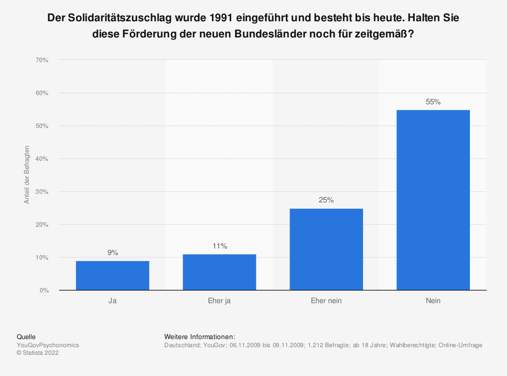Statistik: Der Solidaritätszuschlag wurde 1991 eingeführt und besteht bis heute. Halten Sie diese Förderung der neuen Bundesländer noch für zeitgemäß? | Statista