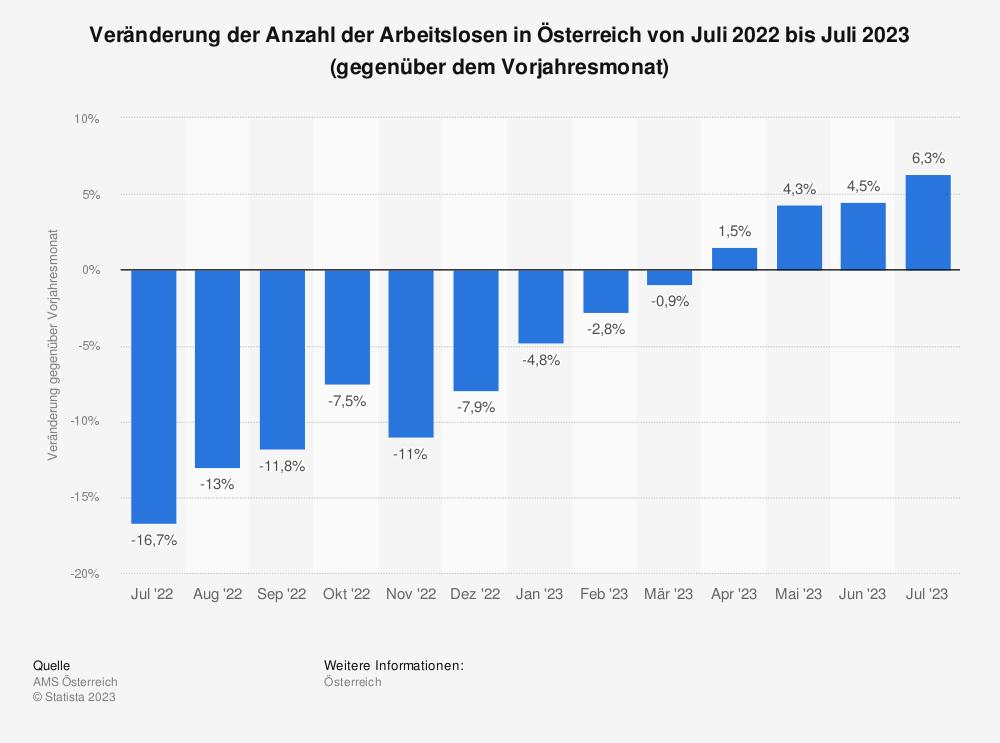 Statistik: Veränderung der Anzahl der Arbeitslosen in Österreich von März 2017 bis März 2018 (gegenüber dem Vorjahresmonat)   Statista