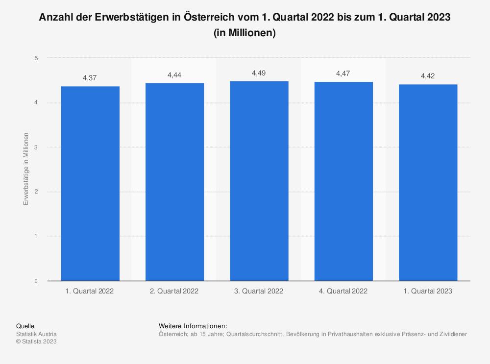 Statistik: Anzahl der Erwerbstätigen in Österreich vom 4. Quartal 2018 bis zum 4. Quartal 2019 (in Millionen) | Statista