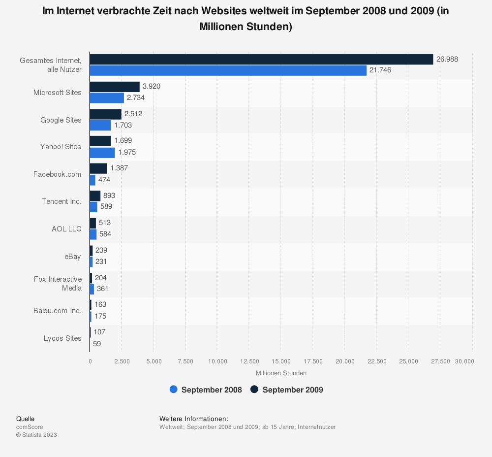Statistik: Im Internet verbrachte Zeit nach Websites weltweit im September 2008 und 2009 (in Millionen Stunden) | Statista