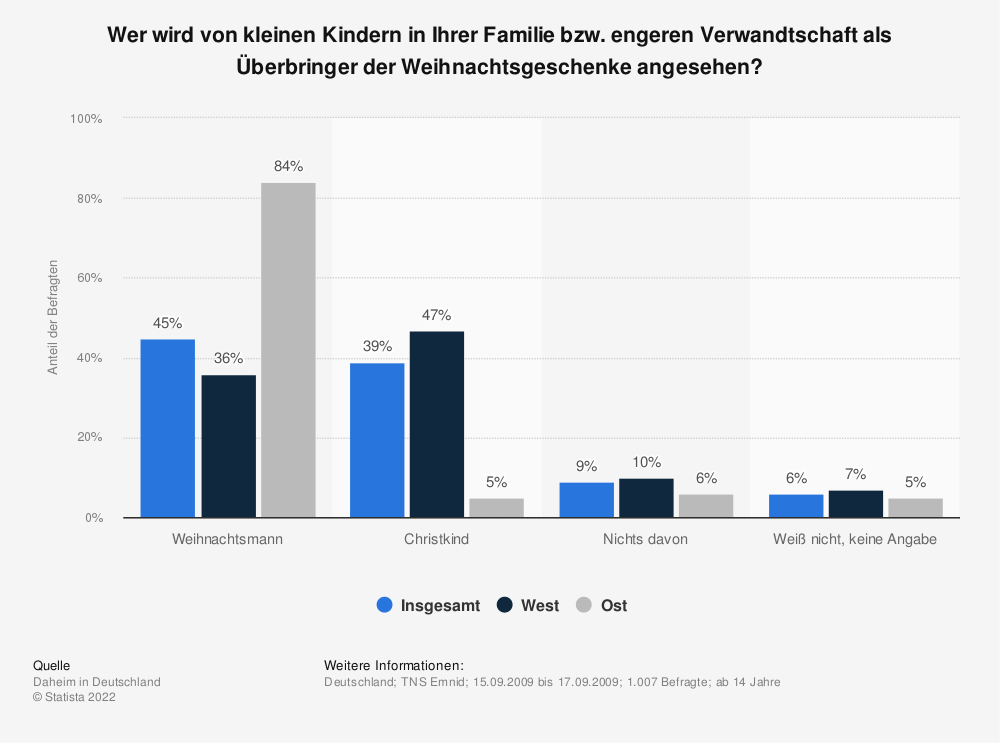 Statistik: Wer wird von kleinen Kindern in Ihrer Familie bzw. engeren Verwandtschaft als Überbringer der Weihnachtsgeschenke angesehen? | Statista