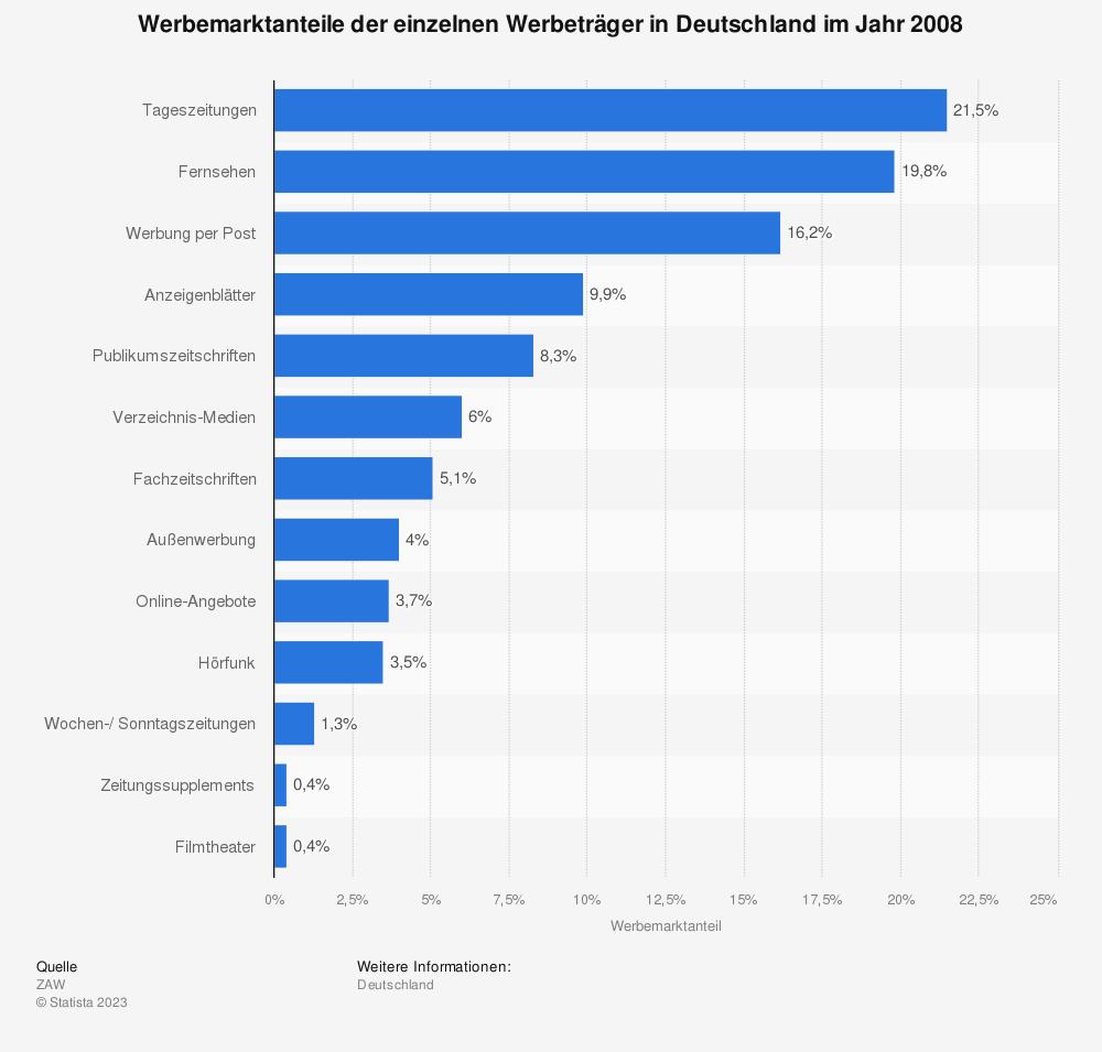Statistik: Werbemarktanteile der einzelnen Werbeträger in Deutschland im Jahr 2008 | Statista