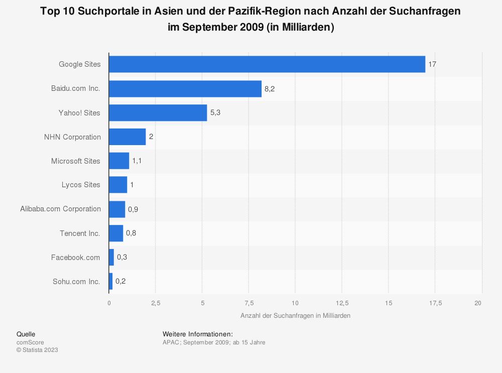Statistik: Top 10 Suchportale in Asien und der Pazifik-Region nach Anzahl der Suchanfragen im September 2009 (in Milliarden) | Statista