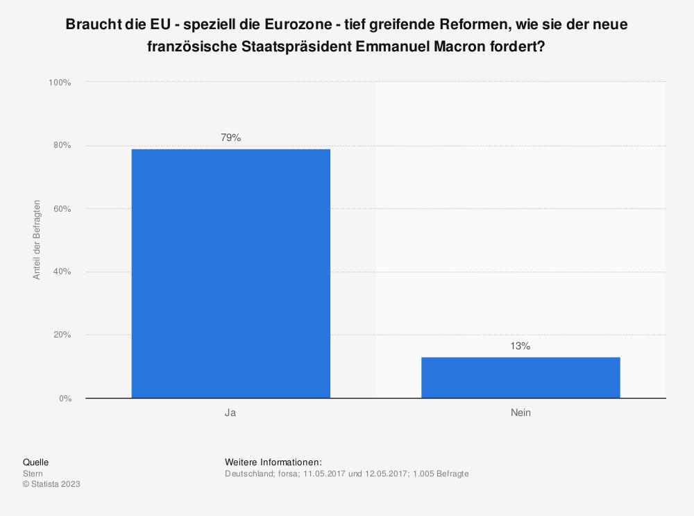 Statistik: Braucht die EU - speziell die Eurozone - tief greifende Reformen, wie sie der neue französische Staatspräsident Emmanuel Macron fordert? | Statista
