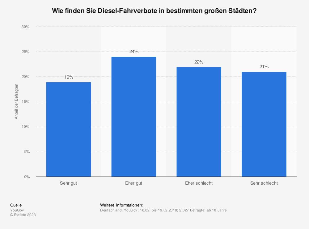 Statistik: Wie finden Sie Diesel-Fahrverbote in bestimmten großen Städten? | Statista